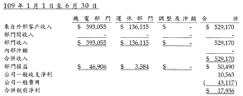 4550 長佳2020Q2
