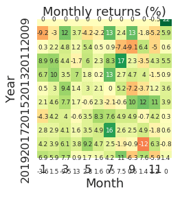 各月漲跌幅 1