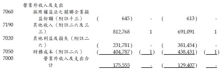 1313 聯成業外支出
