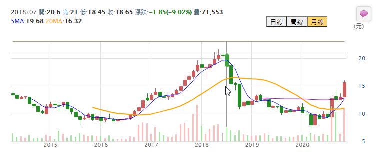 股價歷史走勢