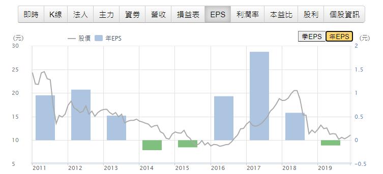 1313-聯成景氣循環股