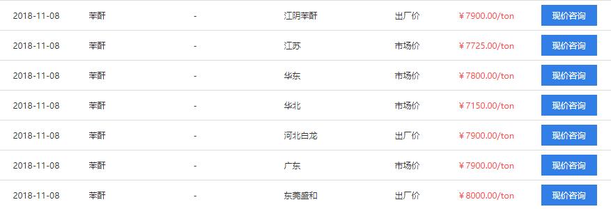 2018-苯酐報價