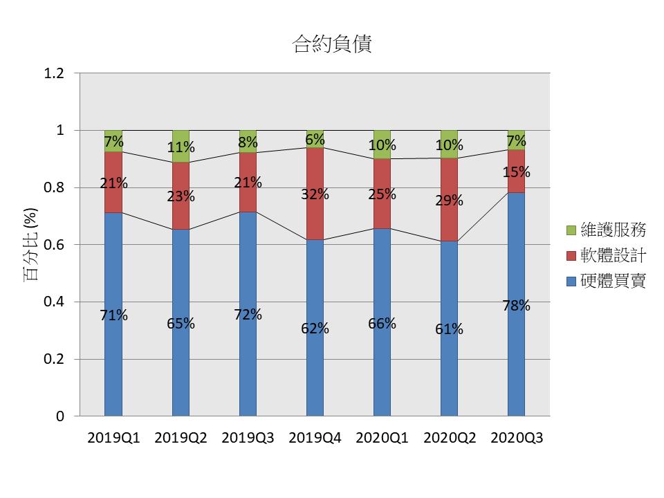 5403 中菲合約負債