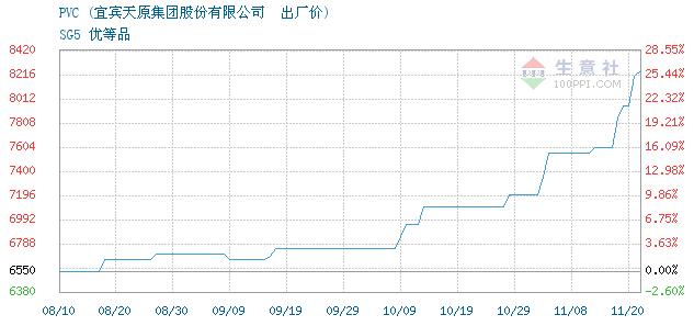 PVC報價