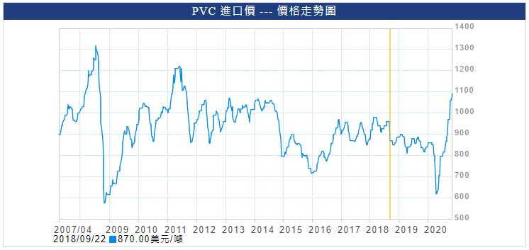 PVC歷史走勢