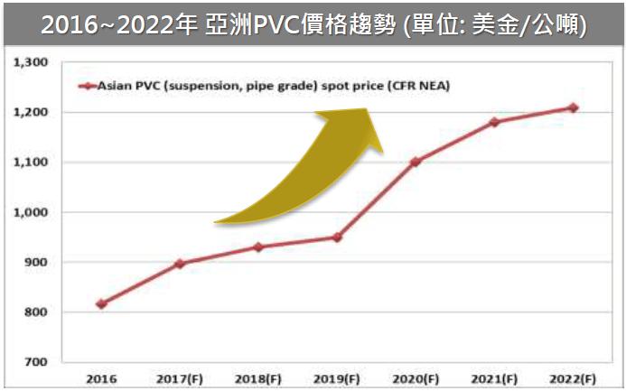 PVC趨勢