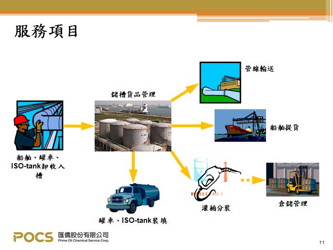 匯僑-油化槽事業