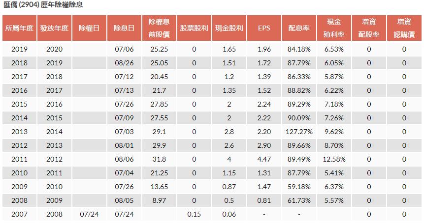 匯僑-股利政策