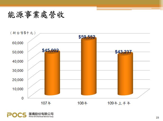 匯僑-能源事業營收