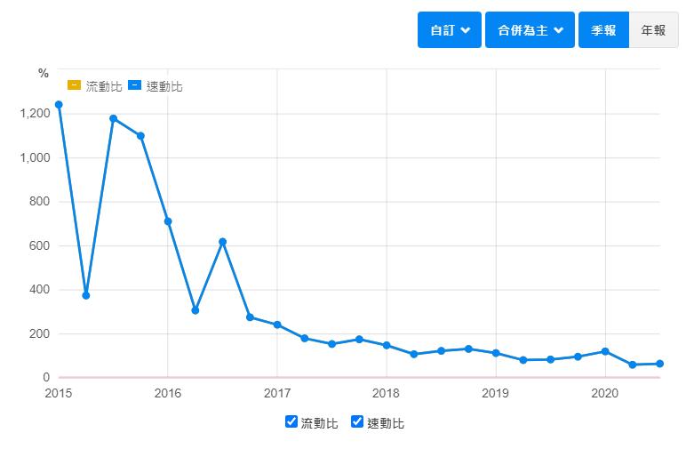 匯僑-速動比率