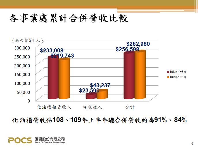 匯僑-2020上半年營收