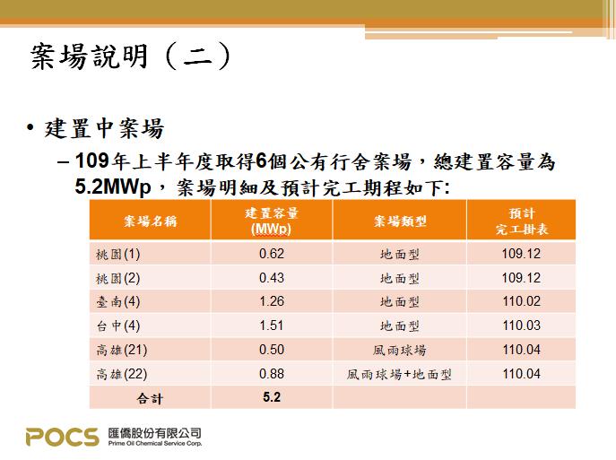 匯僑-2021新掛牌案場