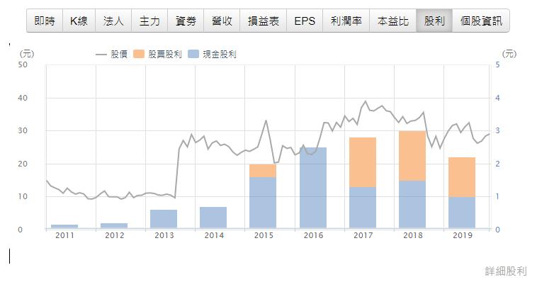 3706 神達股利