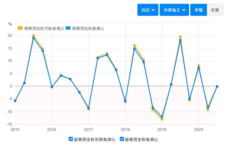 3706 神達現金流量分析