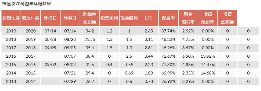 3706 神達股利政策