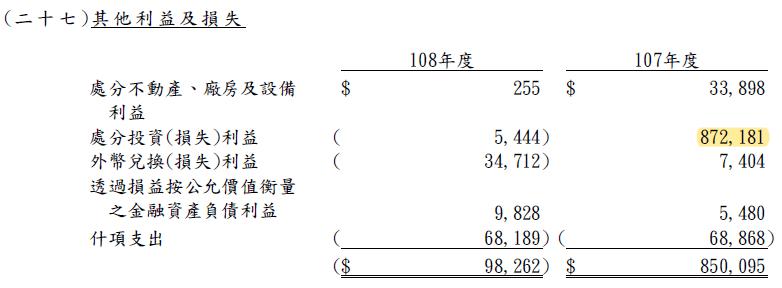 3706 神達處分利益