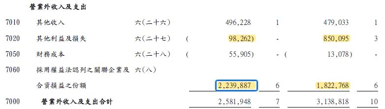 3706 神達業外損益