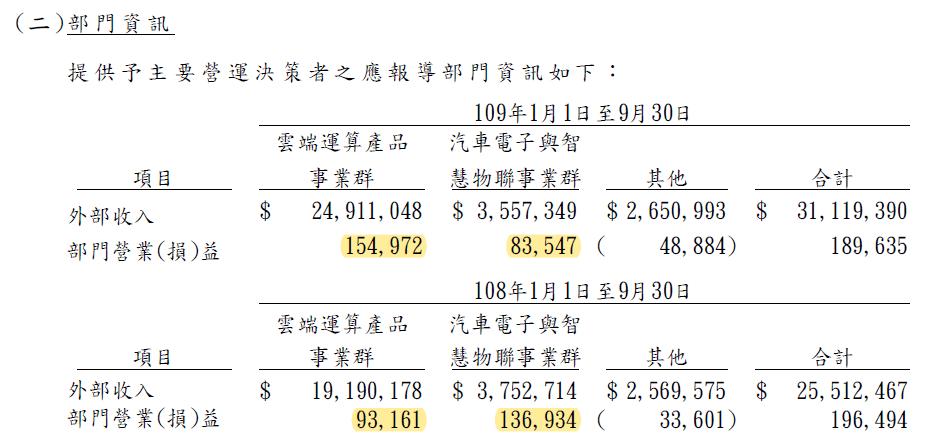 3706 神達2020Q3產品獲利-1