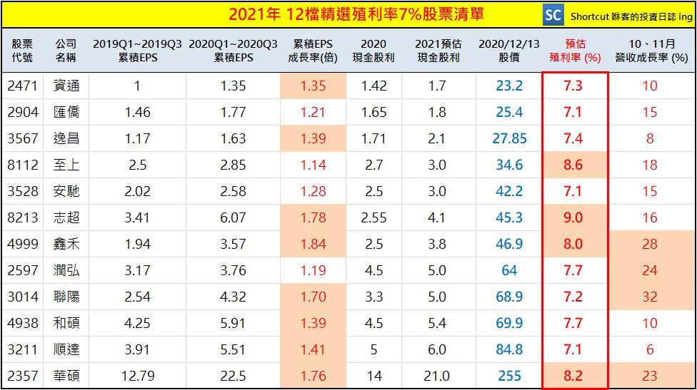 2021定存股