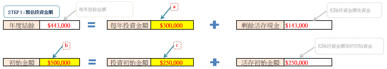 預估投資金額