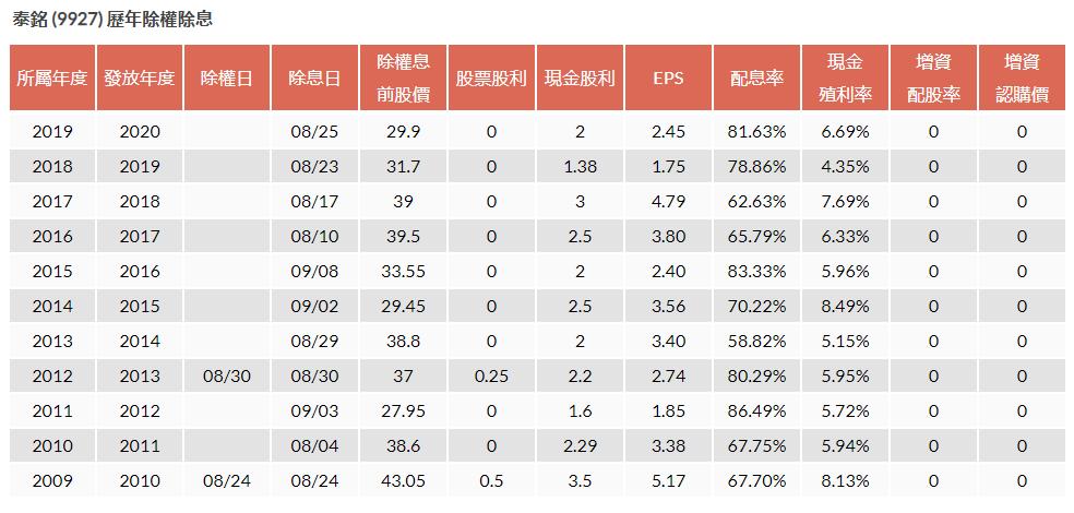 9927 泰銘股利政策