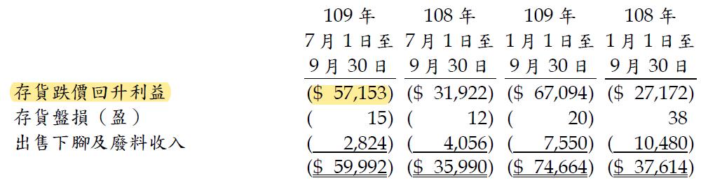 9927 泰銘Q3跌價損失