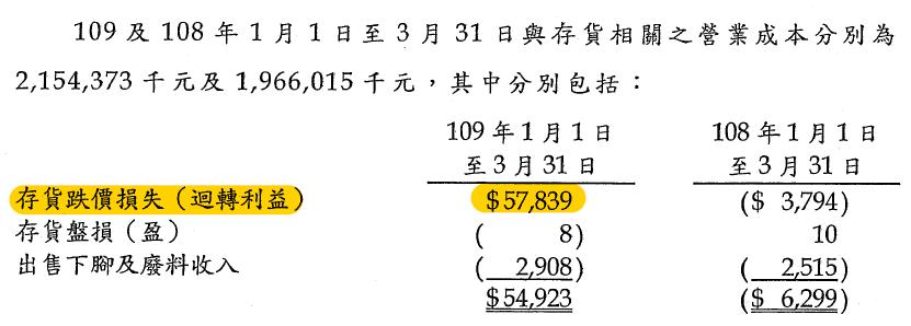 9927 泰銘Q1跌價損失