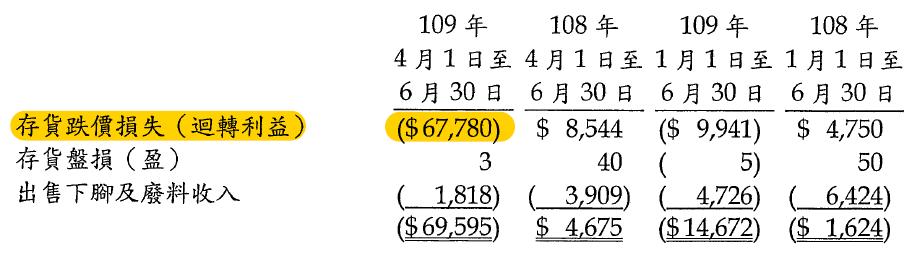 9927 泰銘Q2跌價損失