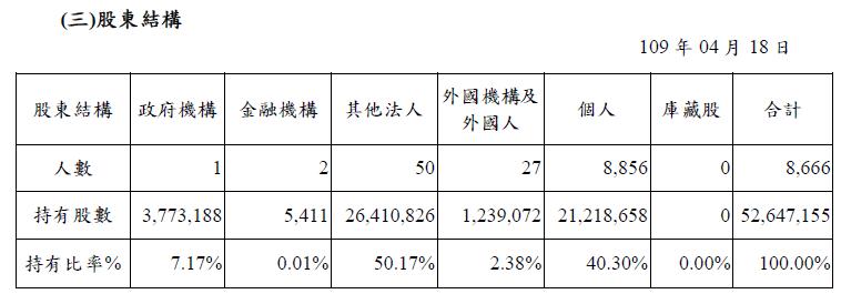 3004 豐達科 股東結構