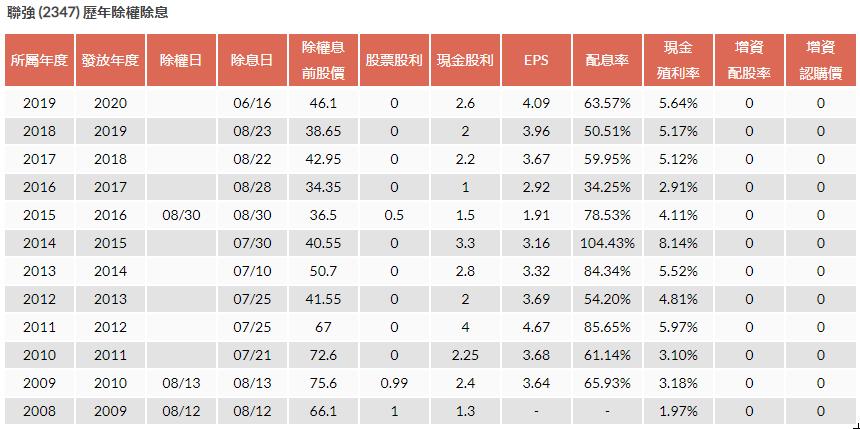 2347 聯強 股利政策