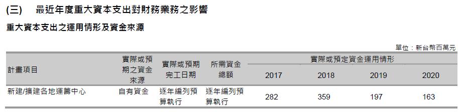 2347 聯強資本支出