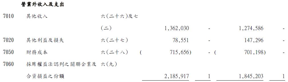 2347 聯強業外收入