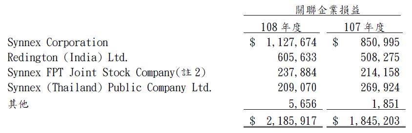 2347 聯強轉投資公司