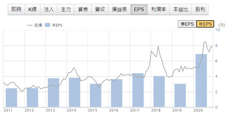 技嘉EPS