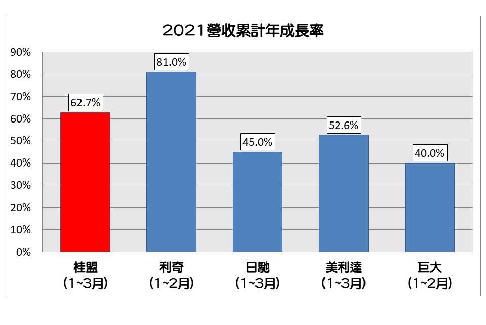 桂盟營收成長比較