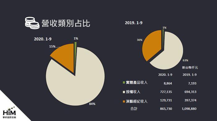 華研2020營收比例