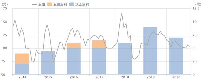 華研股利政策