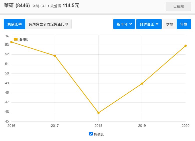 華研負債比率