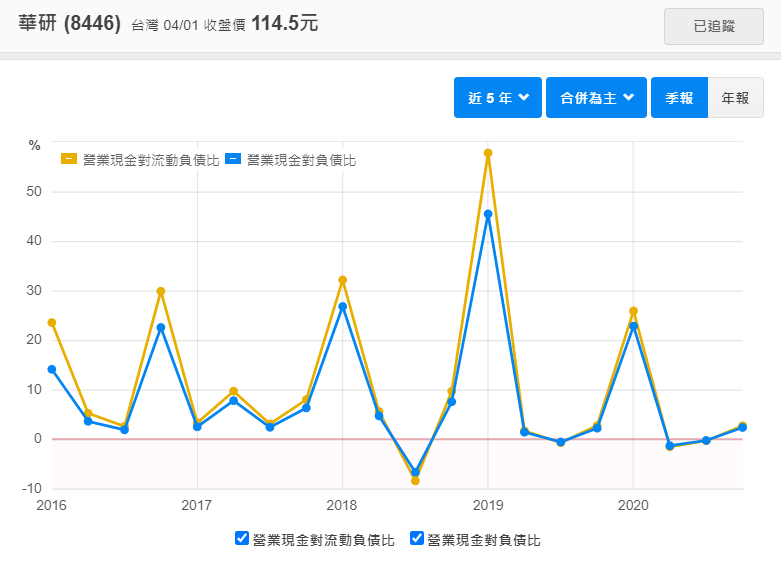華研營業現金流