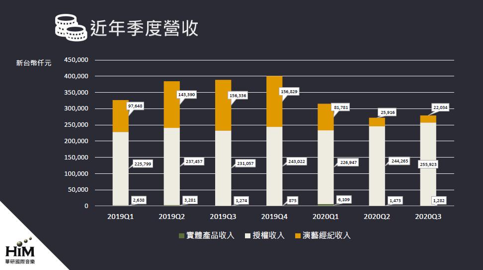 華研演藝經紀收入下滑
