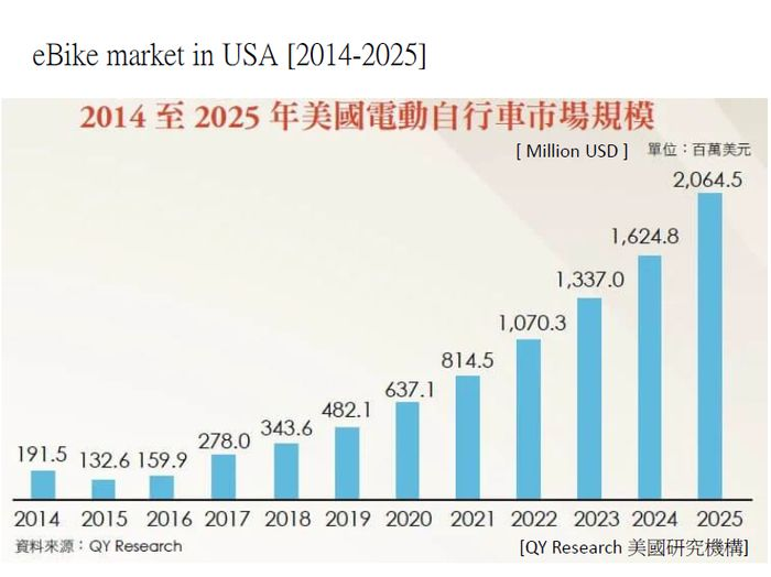 桂盟美國電動車市場