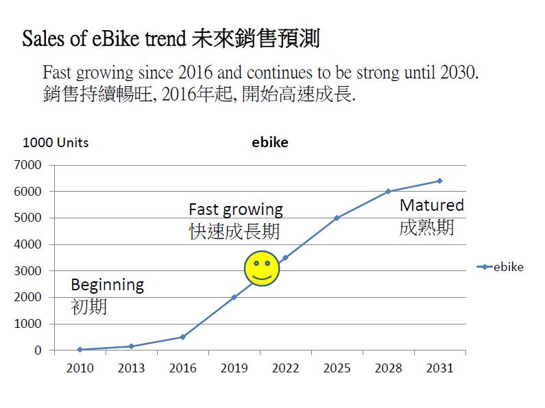 桂盟2030年市場