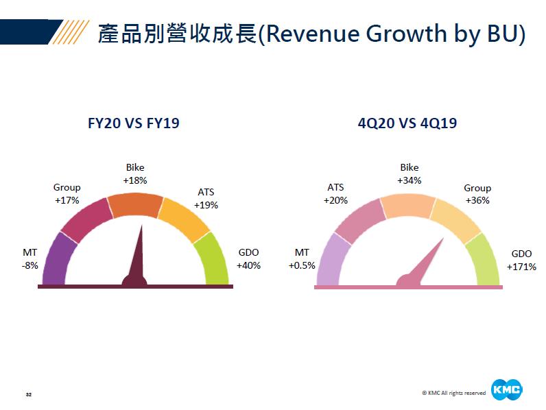 桂盟2020Q4各產品成長率