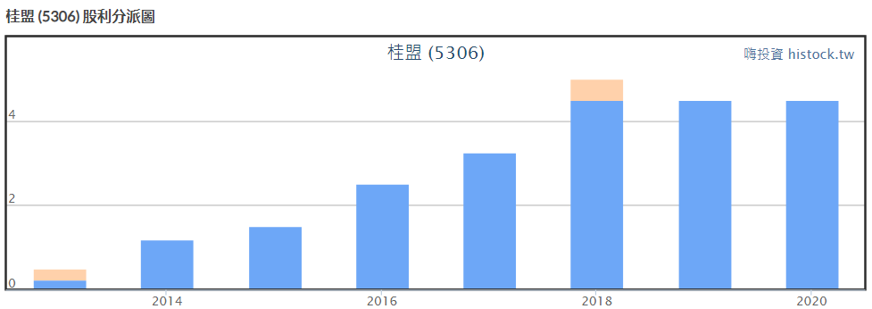 桂盟股利政策