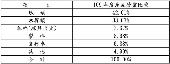 8924 大田 營收比重