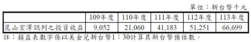 3217 優群崑山宏澤廠