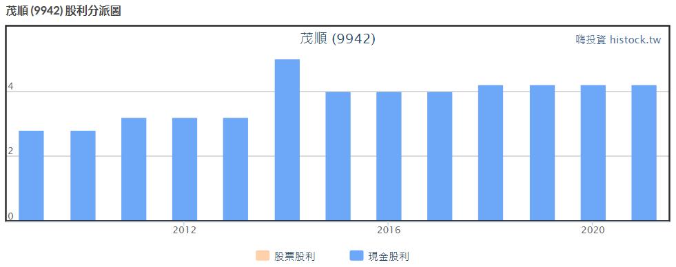 9942 茂順股利政策